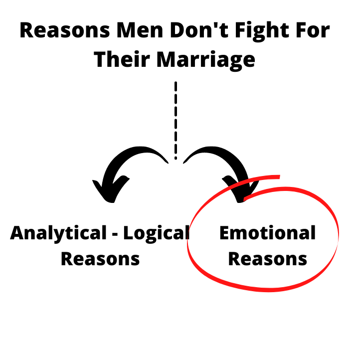 Reasons%20Men%20Don%27t%20Fight%20For%20Their%20Marriage%203